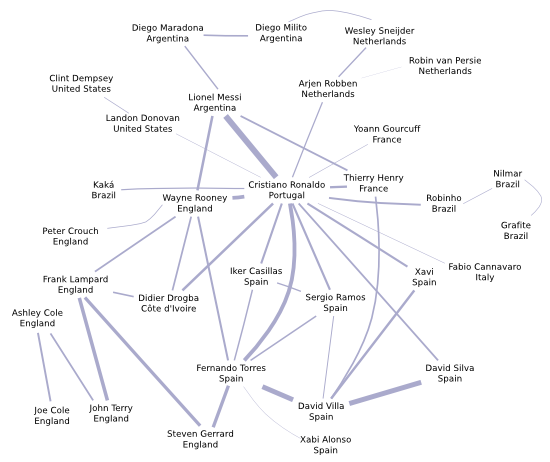 Diagram showing how world cup players are connected through search
